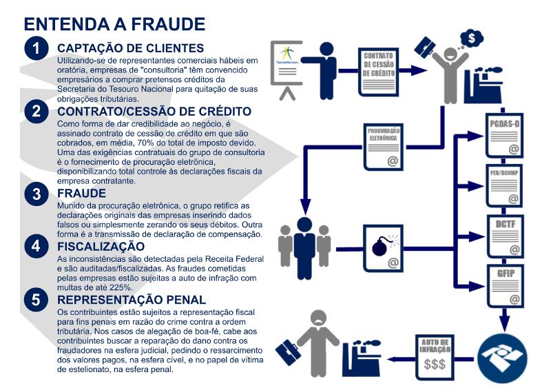 Entenda A Fraude